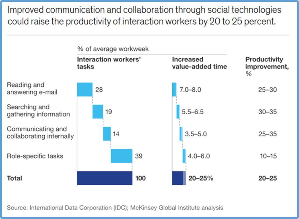 Improving communication and collaboration using social technology