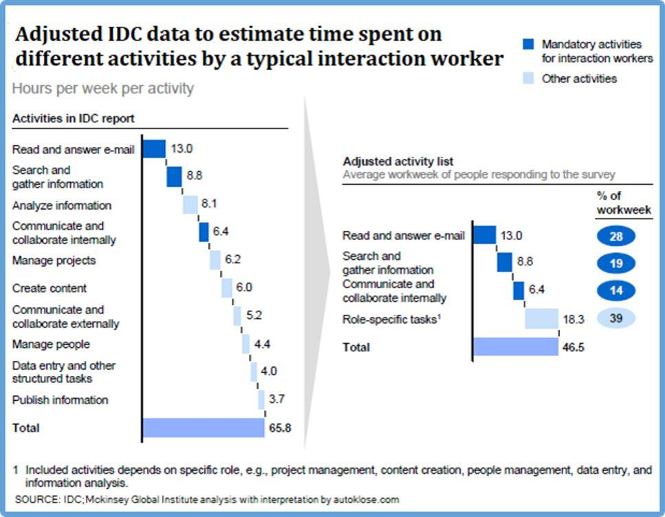 Time spent on different activities by an interaction worker employee